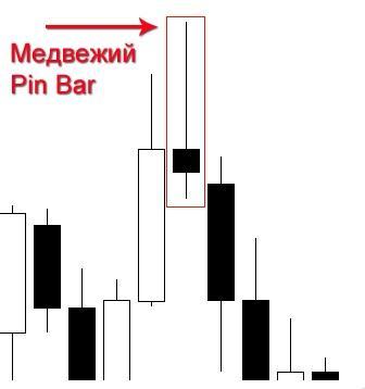 Медвежий пин-бар