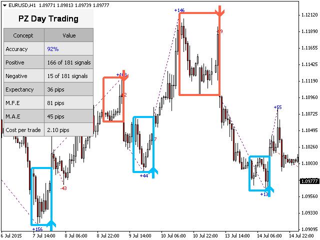 Индикатор PZ_Day_Trading