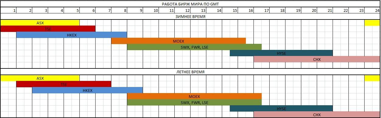 Пересечение торговых сессий разных бирж