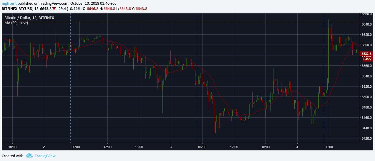 Большая волатильность пары BTC/USD