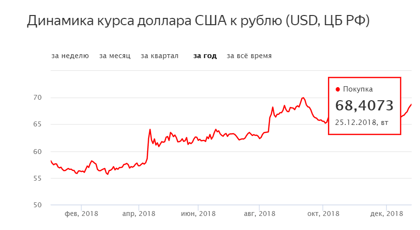 Курс доллара сегодня 28 января 2019: прогноз курса на месяц, таблица по дням