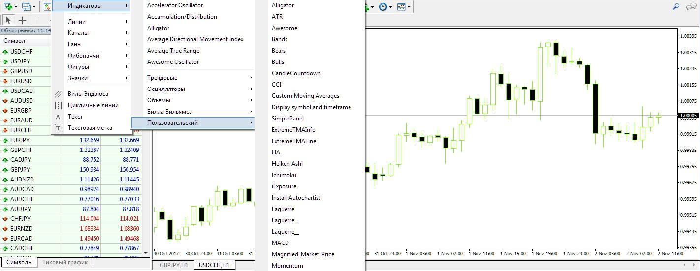 Инструменты технического анализа на платформе MT4 для торговли на Форекс