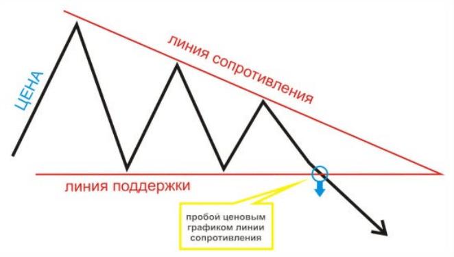 Медвежий треугольник